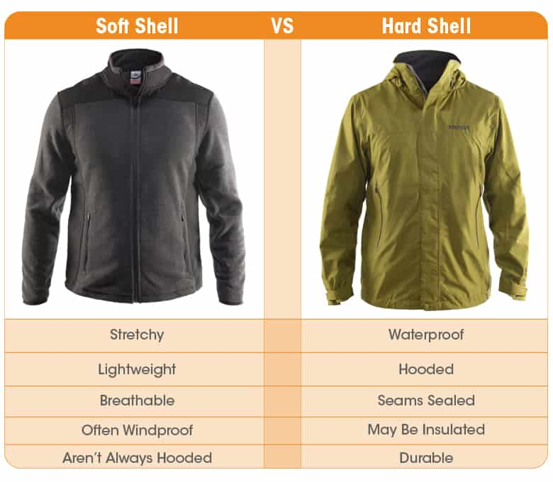 Best Men's Hardshell Jackets for Hiking: Soft Shell Vs. Hard Shell Jackets