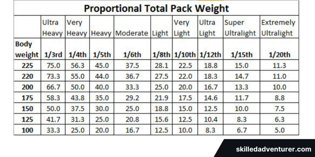 What Should a Hiking Backpack Weigh?