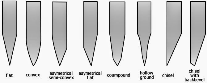 types of knife edges